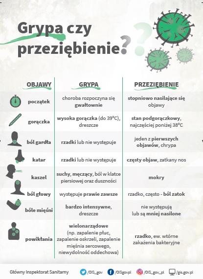 Plakat dotyczący przeziębienia i grypy